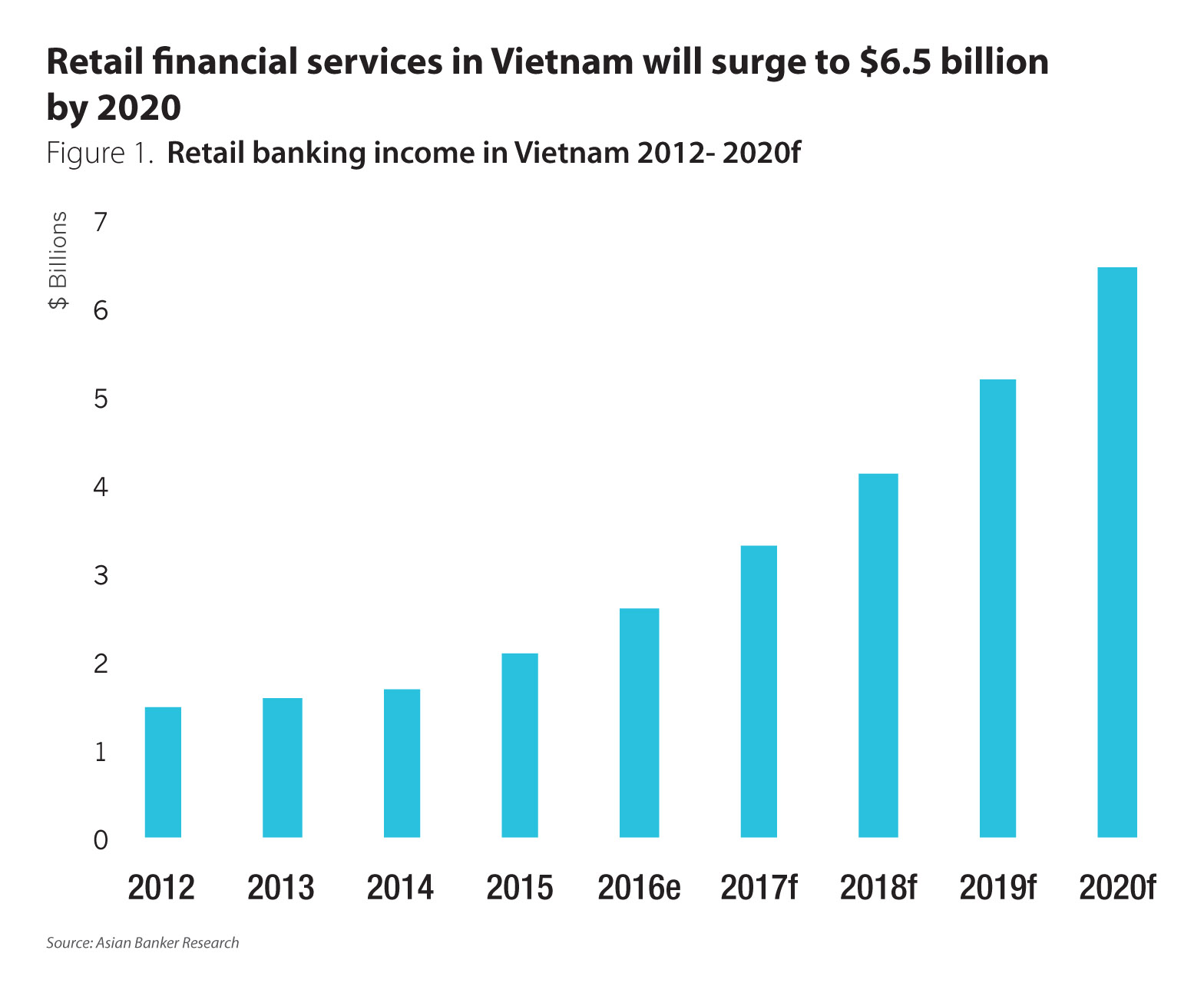 Vietnamese banks are playing a risky game in retail financial services economic growth is gaining momentum after facing the bad debt crisis between 2012 and 2013 which depressed top line growth and caused high nonperforming nvjuhfo Choice Image